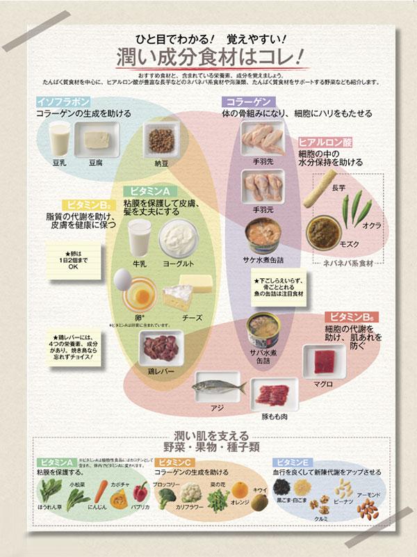 肌がカラカラに乾燥しているときには食べ物にも注意