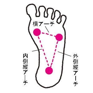 足の裏ってどうなってるの?