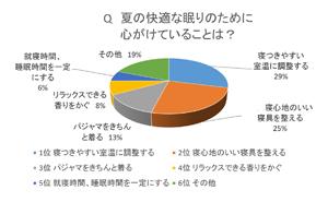 睡眠円グラフ