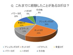 ヨガ円グラフ