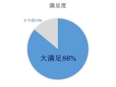 %e5%86%86%e3%82%b0%e3%83%a9%e3%83%95%e4%bf%ae%e6%ad%a3