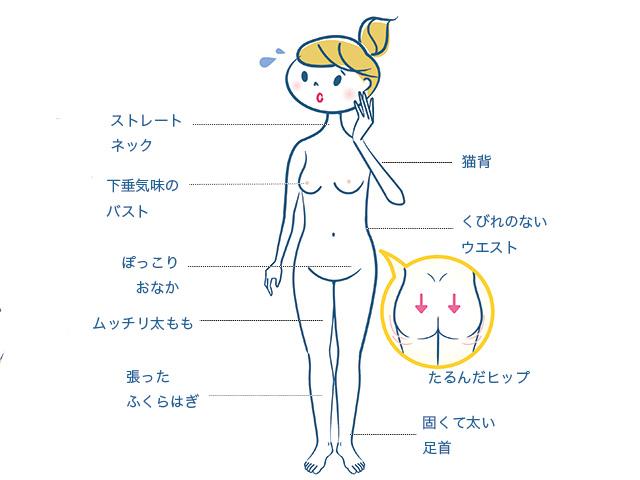 横隔膜を意識した呼吸をすることで痩せ体質に