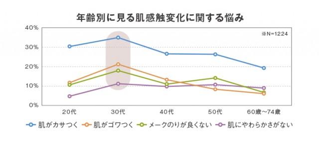 %e5%b9%b4%e9%bd%a2%e8%82%8c%e3%81%ab%e8%a6%8b%e3%82%8b%e5%9b%b3