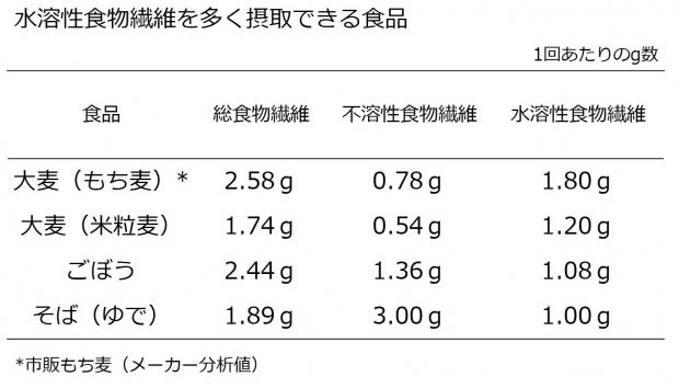 水溶性食物繊維が豊富なもち麦で便秘解消