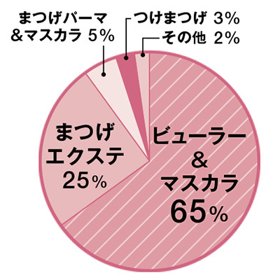 6割以上がアイメイクでビューラーを使用!