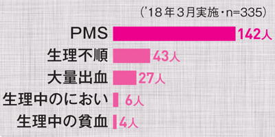 普通に過ごしているようにみえてPMSに悩む人は多い