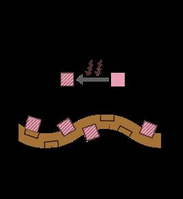 糖質が酸化したんぱく質と結びつくと肌が「糖化」する