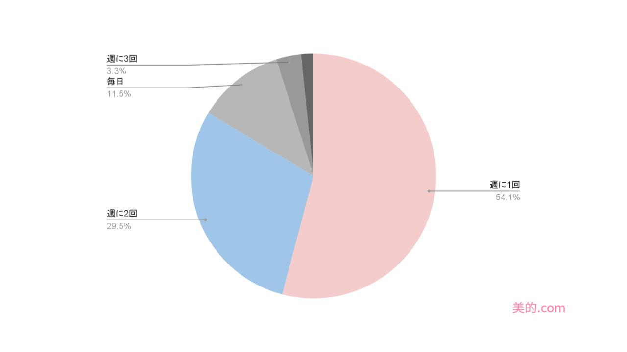 %e3%82%a2%e3%83%b3%e3%82%b1%e3%83%bc%e3%83%88%e3%82%b0%e3%83%a9%e3%83%95-2