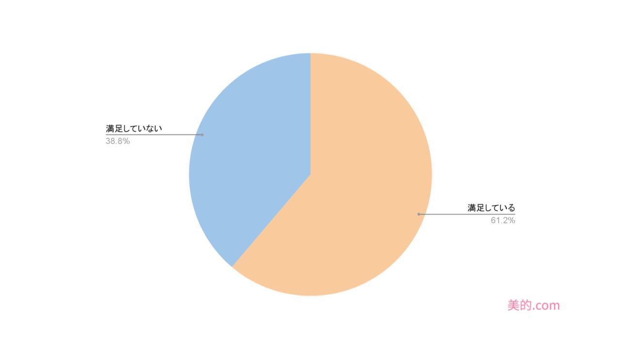 %e3%82%a2%e3%83%b3%e3%82%b1%e3%83%bc%e3%83%88%e3%82%b0%e3%83%a9%e3%83%95-6