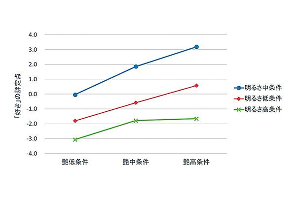 %e3%80%8c%e5%a5%bd%e3%81%8d%e3%80%8d%e3%81%ae%e8%a9%95%e5%ae%9a