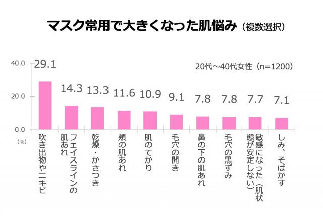 %e3%83%9e%e3%82%b9%e3%82%af%e6%82%a9%e3%81%bf%ef%bc%93