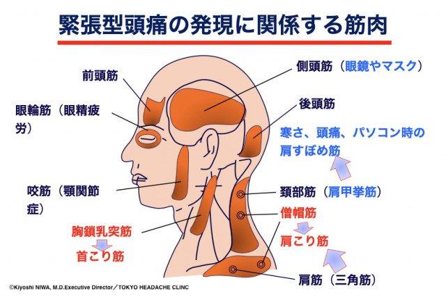 マスク 肩こり 頭痛