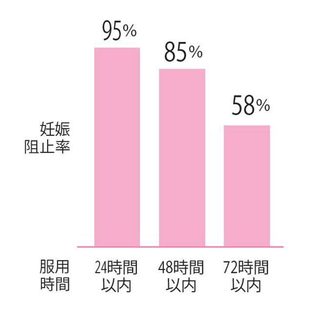 %e5%a6%8a%e5%a8%a0%e9%98%bb%e6%ad%a2%e7%8e%87%e3%81%af%e6%99%82%e9%96%93%e7%b5%8c%e9%81%8e%e3%81%a8%e3%81%a8%e3%82%82%e3%81%ab%e3%83%80%e3%82%a6%e3%83%b3