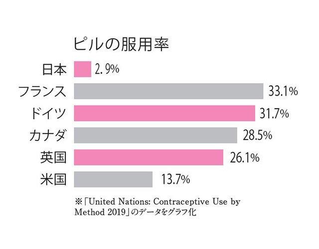 %e3%83%94%e3%83%ab%e3%81%ae%e6%9c%8d%e7%94%a8%e7%8e%87