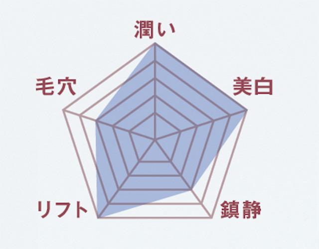 1shiseido3
